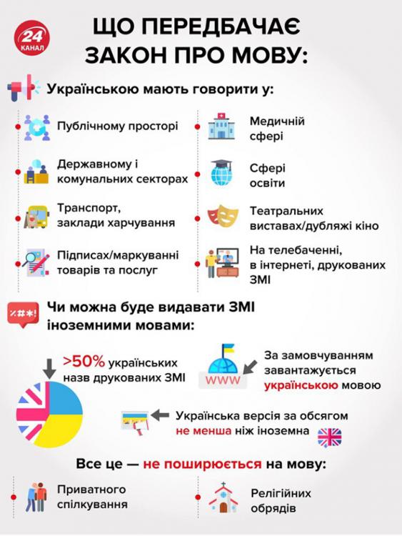Як заговорити українською?